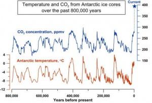 cco2 temperature glacier
