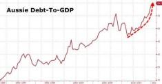 Australia – The Next Greece